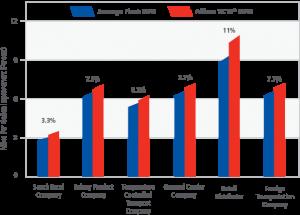 Allison Transmission TC Fuel Economy Chart for TC Series